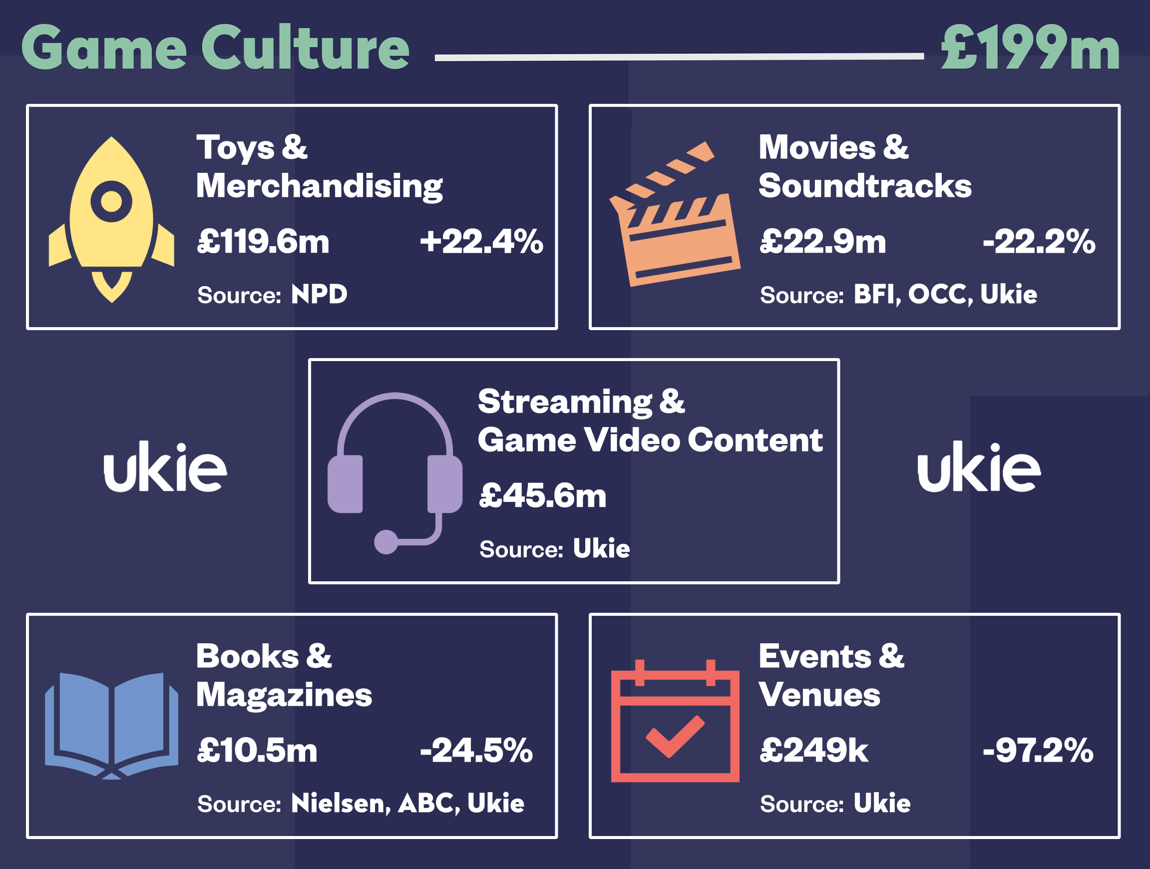 Game culture revenues measure the wider impact of games.