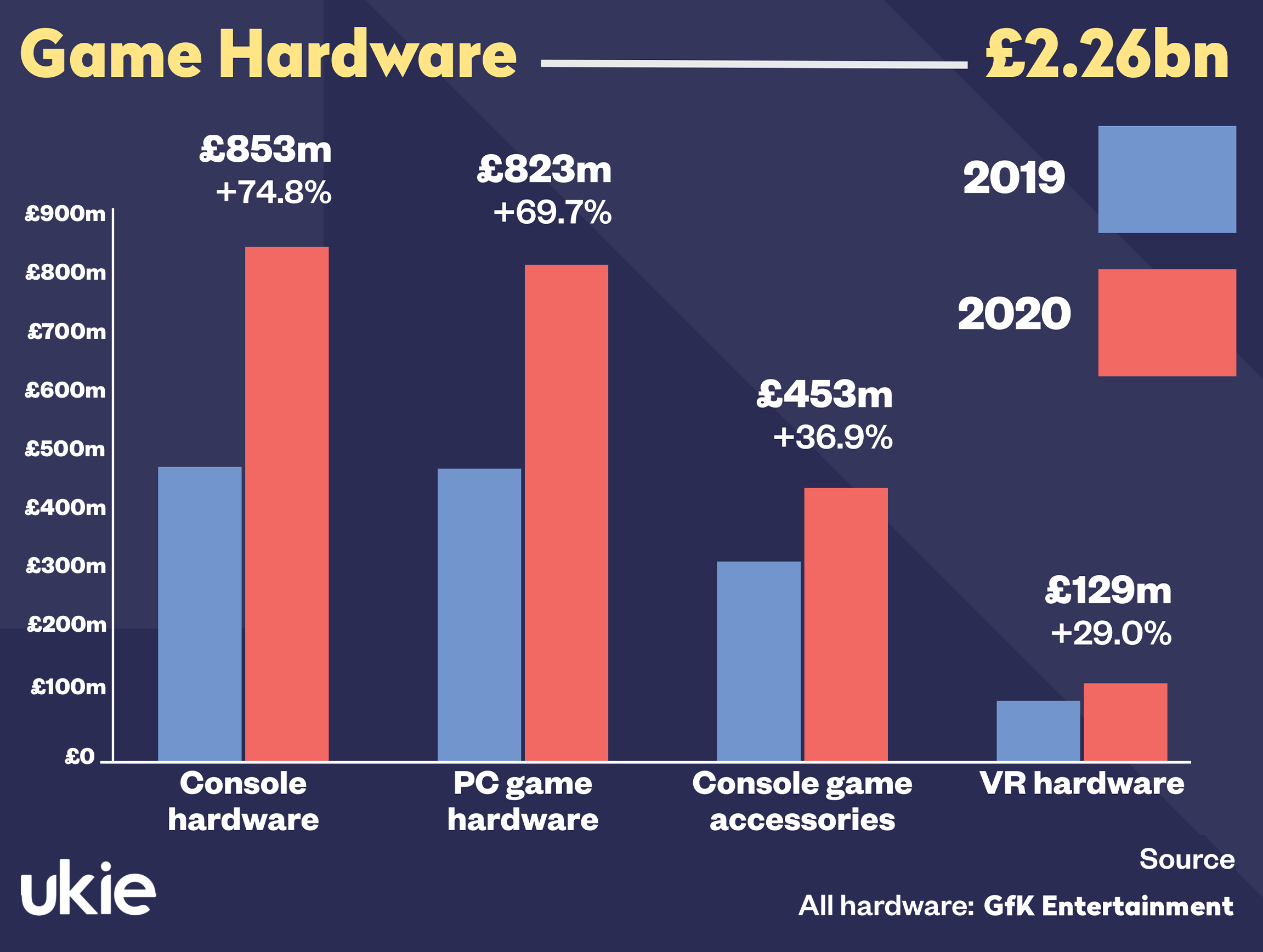 Game hardware revenues achieve a new high of £2.26bn.