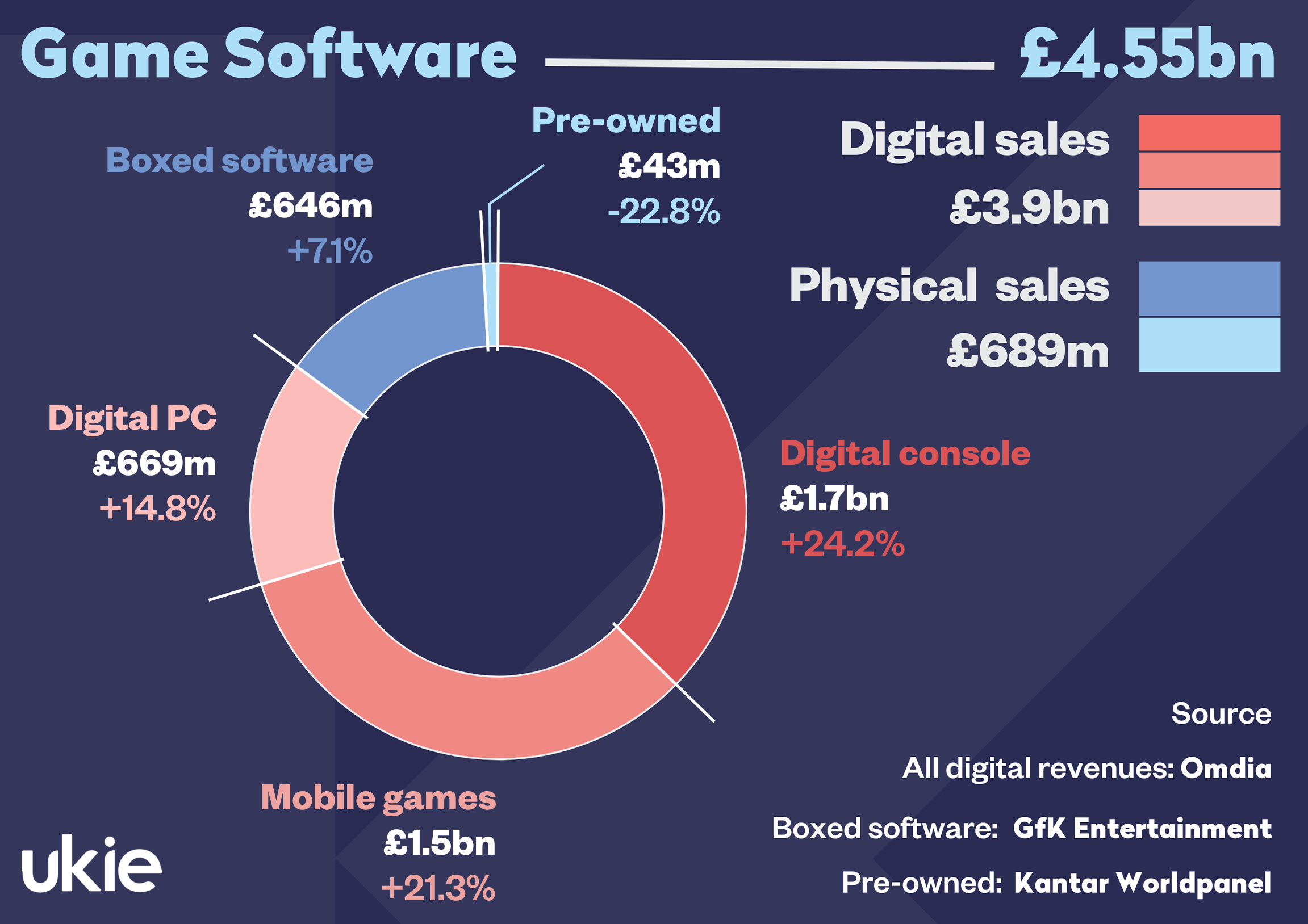 Game software revenues reached a record £4.55bn in 2020.